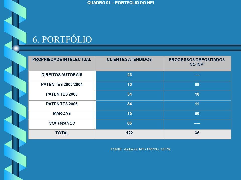 6. PORTFÓLIO QUADRO 01 – PORTFÓLIO DO NPI PROPRIEDADE INTELECTUAL