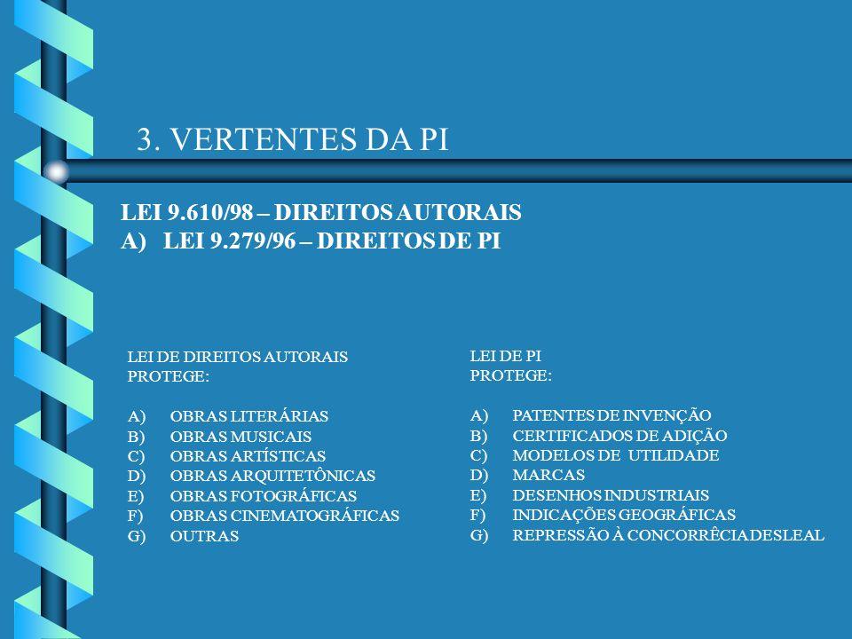3. VERTENTES DA PI LEI 9.610/98 – DIREITOS AUTORAIS