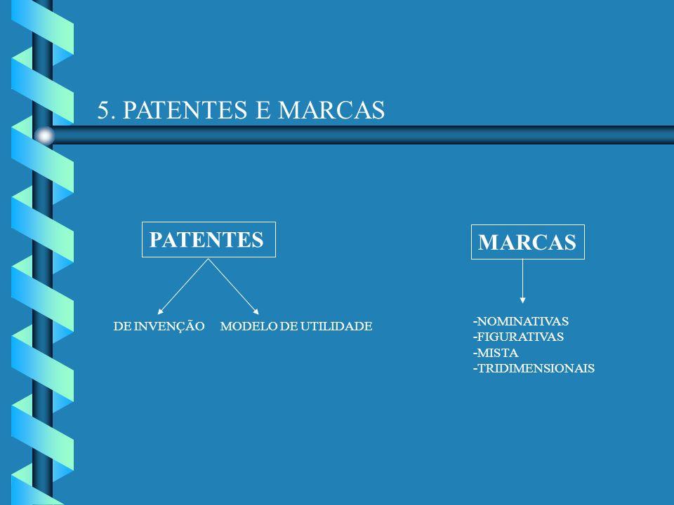 5. PATENTES E MARCAS PATENTES MARCAS NOMINATIVAS FIGURATIVAS MISTA