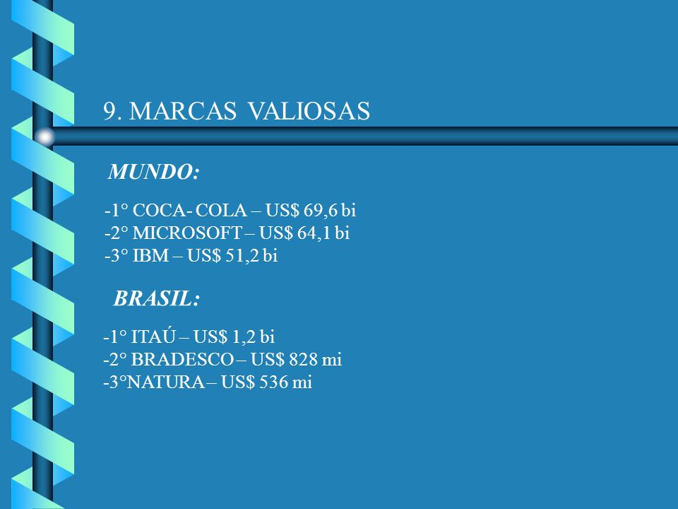 9. MARCAS VALIOSAS MUNDO: BRASIL: 1° COCA- COLA – US$ 69,6 bi
