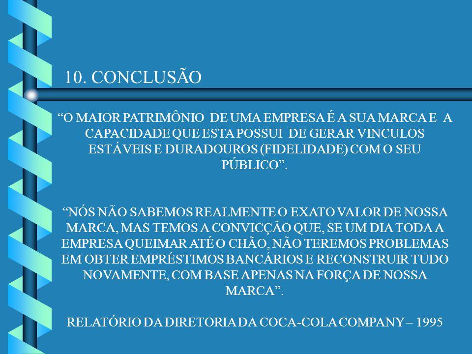 RELATÓRIO DA DIRETORIA DA COCA-COLA COMPANY – 1995