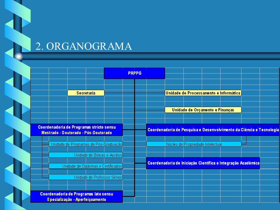 2. ORGANOGRAMA