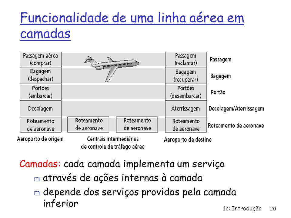 Funcionalidade de uma linha aérea em camadas