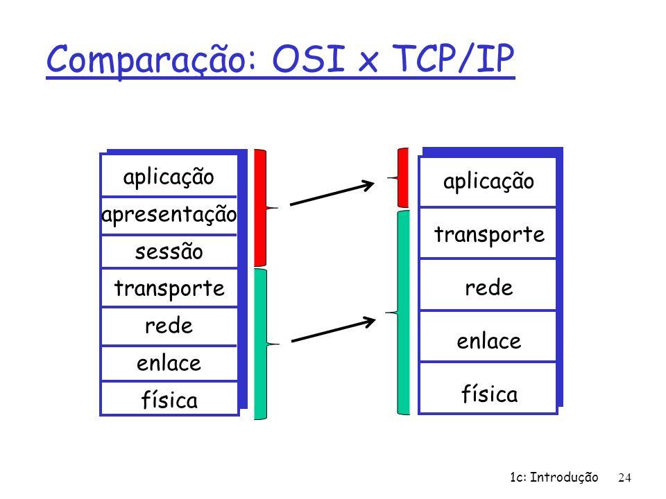 Comparação: OSI x TCP/IP