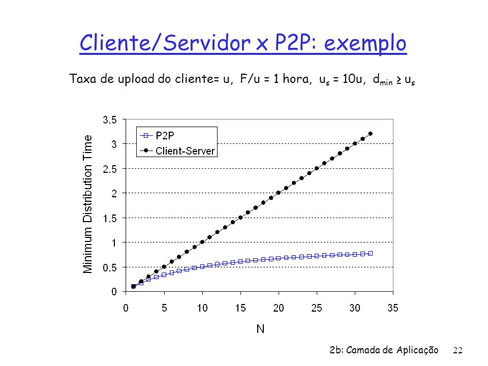 Cliente/Servidor x P2P: exemplo