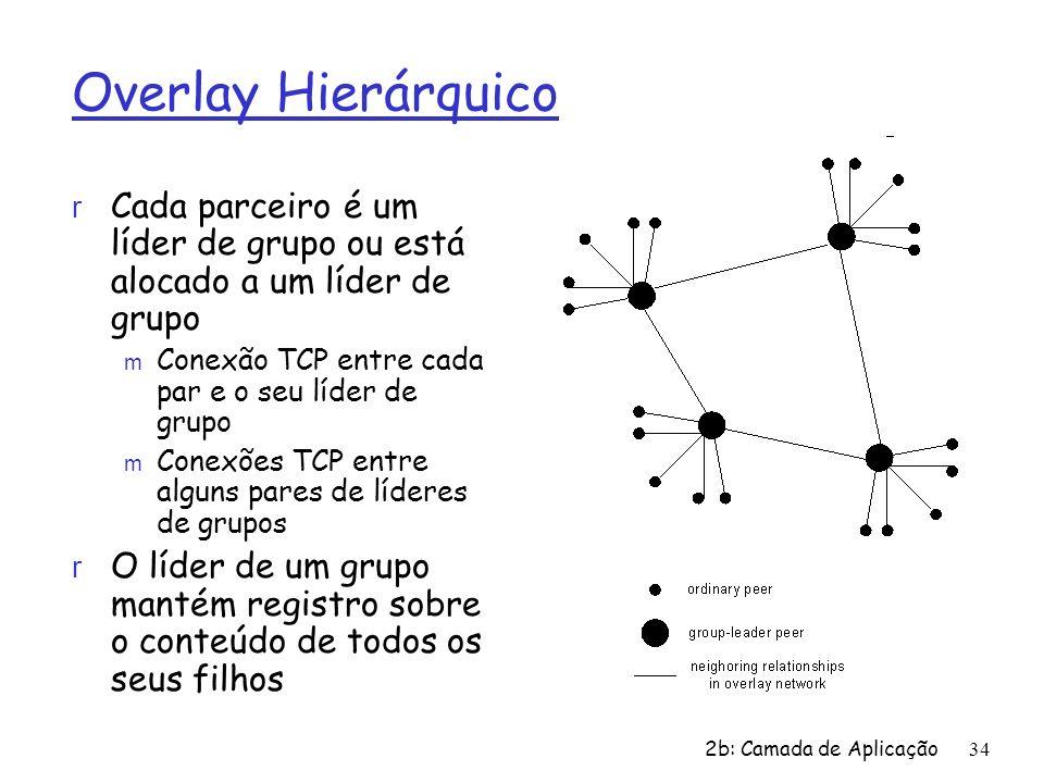 Overlay HierárquicoCada parceiro é um líder de grupo ou está alocado a um líder de grupo. Conexão TCP entre cada par e o seu líder de grupo.