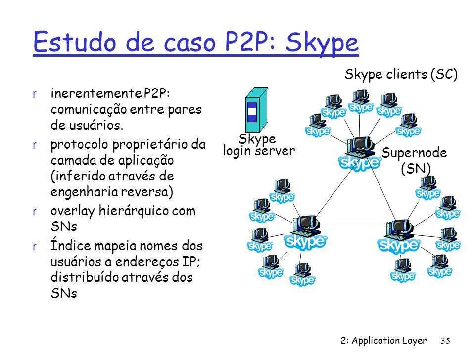 Estudo de caso P2P: Skype