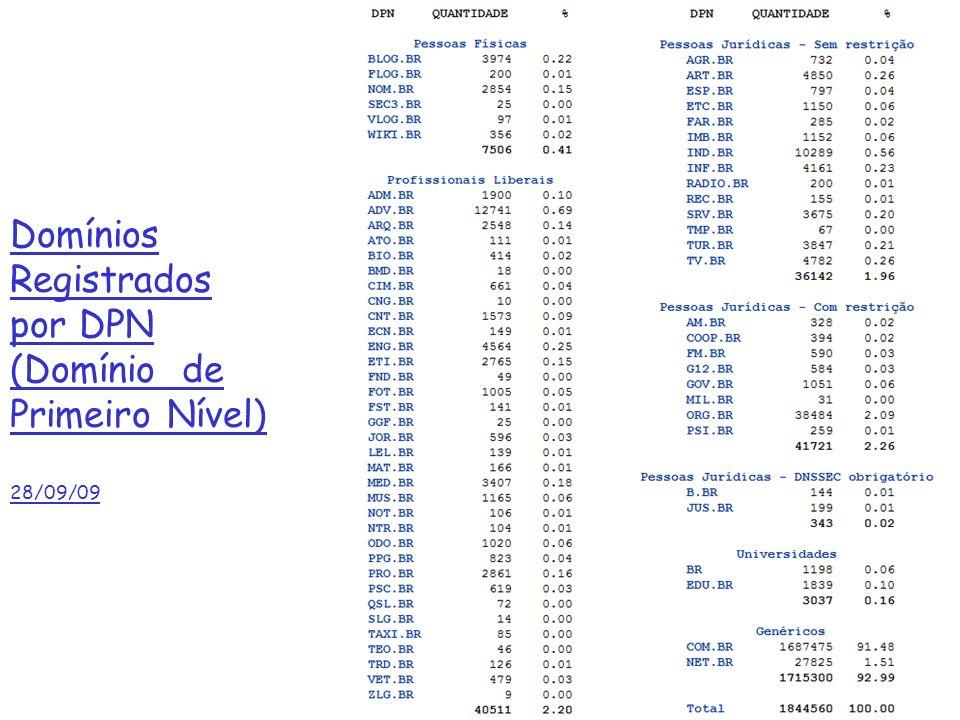 Domínios Registrados por DPN (Domínio de Primeiro Nível) 28/09/09