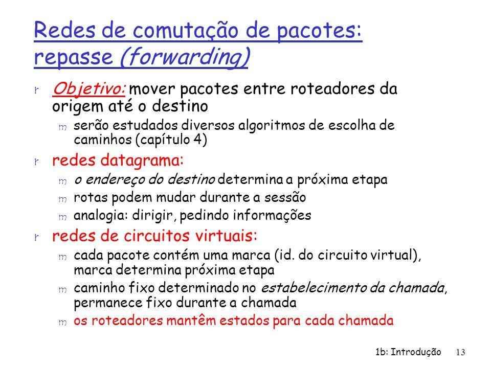 Redes de comutação de pacotes: repasse (forwarding)