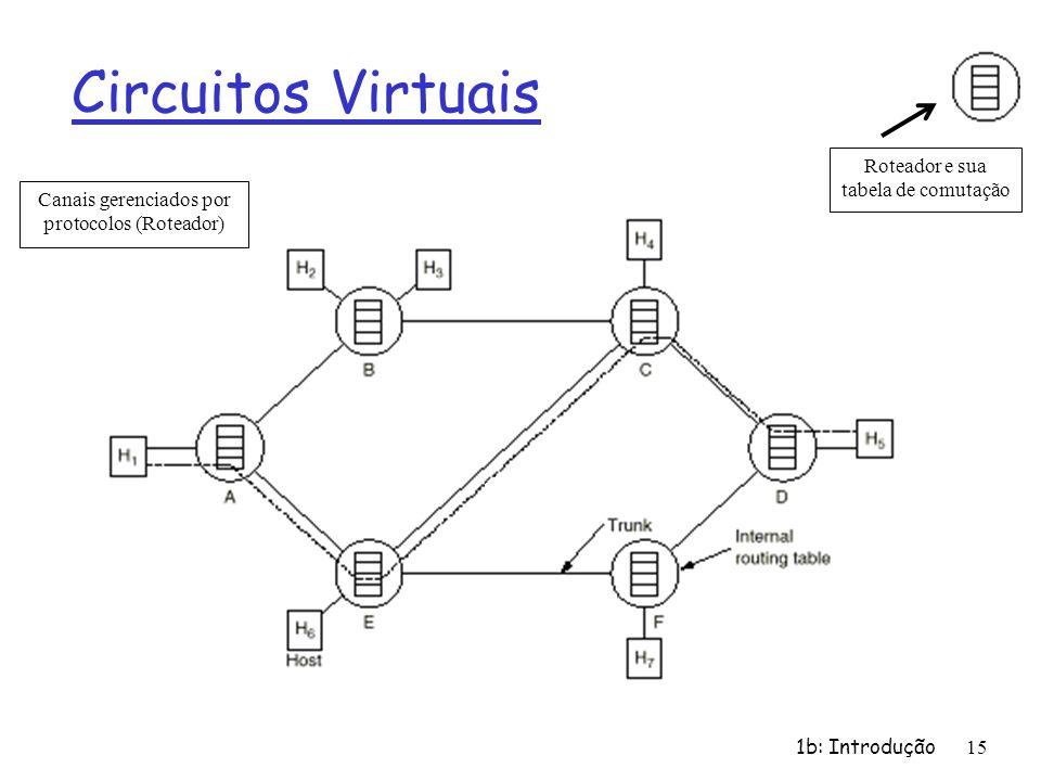 Circuitos Virtuais Roteador e sua tabela de comutação