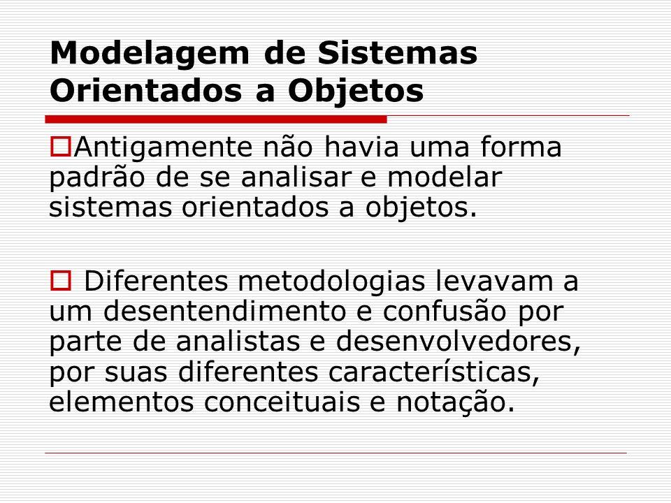 Modelagem de Sistemas Orientados a Objetos