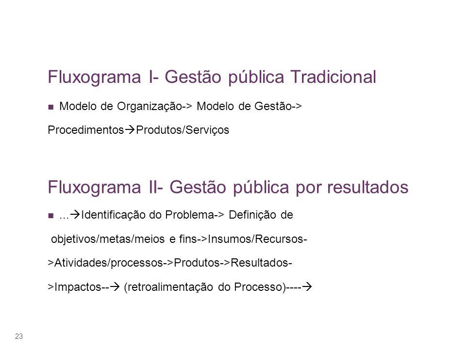 Fluxograma I- Gestão pública Tradicional