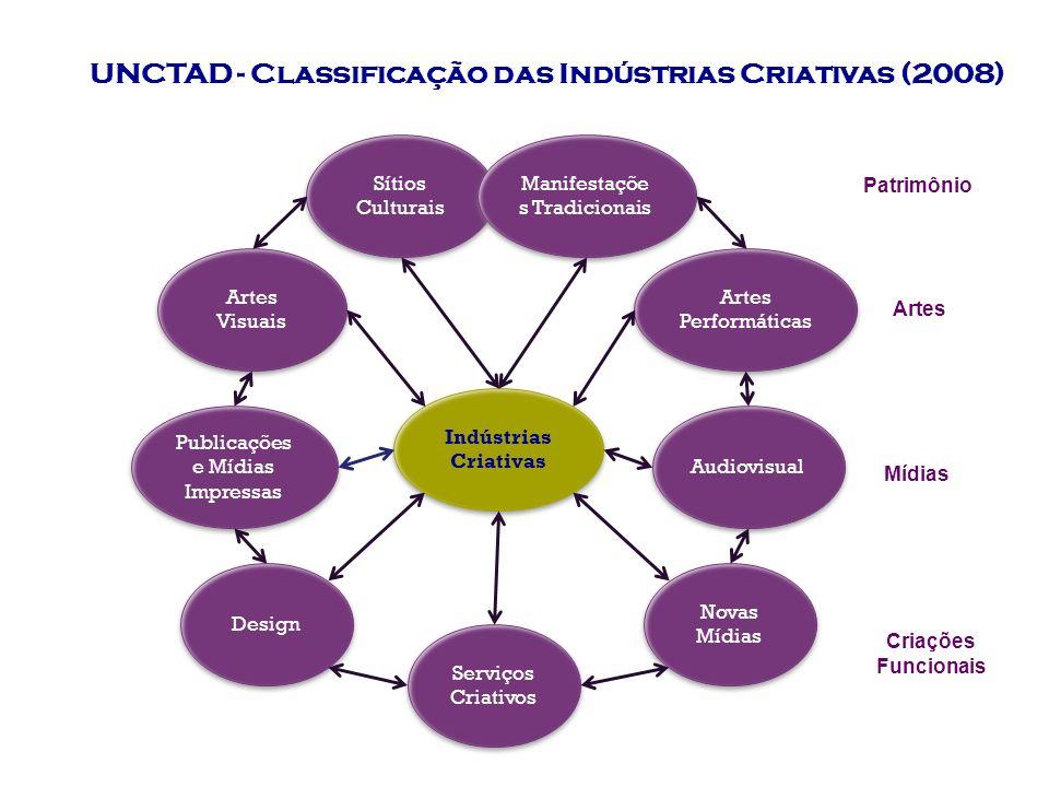 UNCTAD - Classificação das Indústrias Criativas (2008)