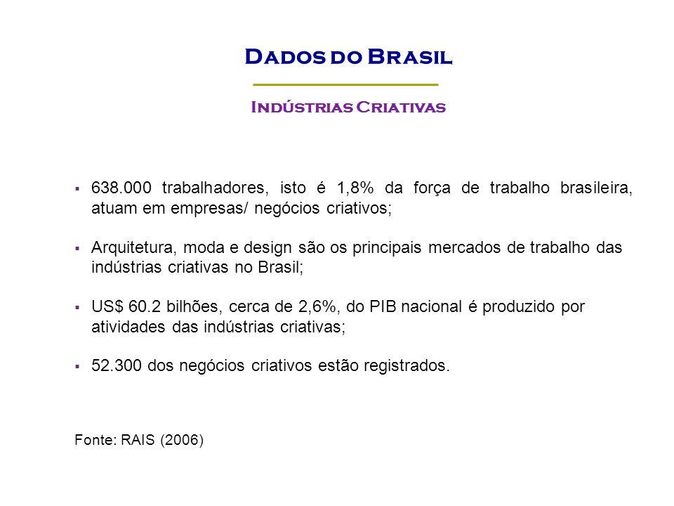 Dados do Brasil Indústrias Criativas