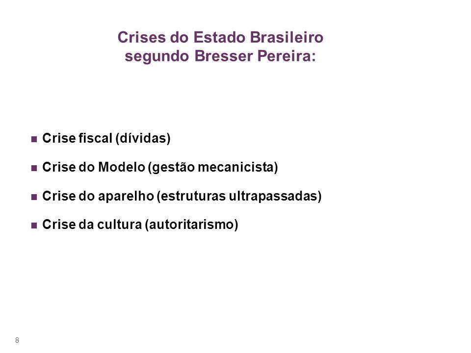 Crises do Estado Brasileiro segundo Bresser Pereira: