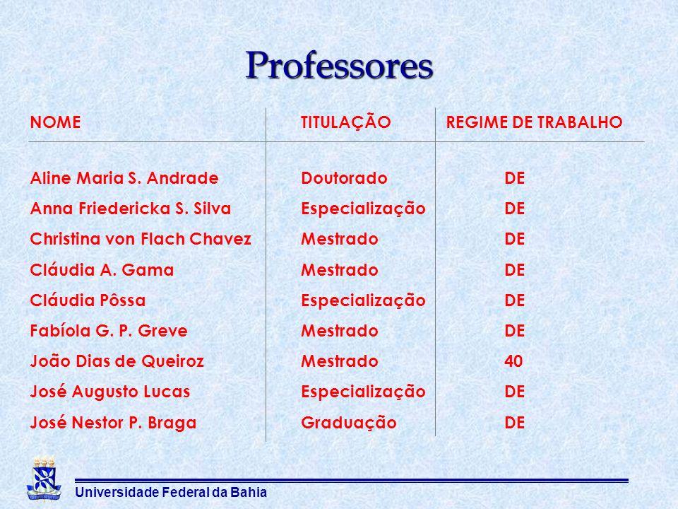 Professores NOME TITULAÇÃO REGIME DE TRABALHO