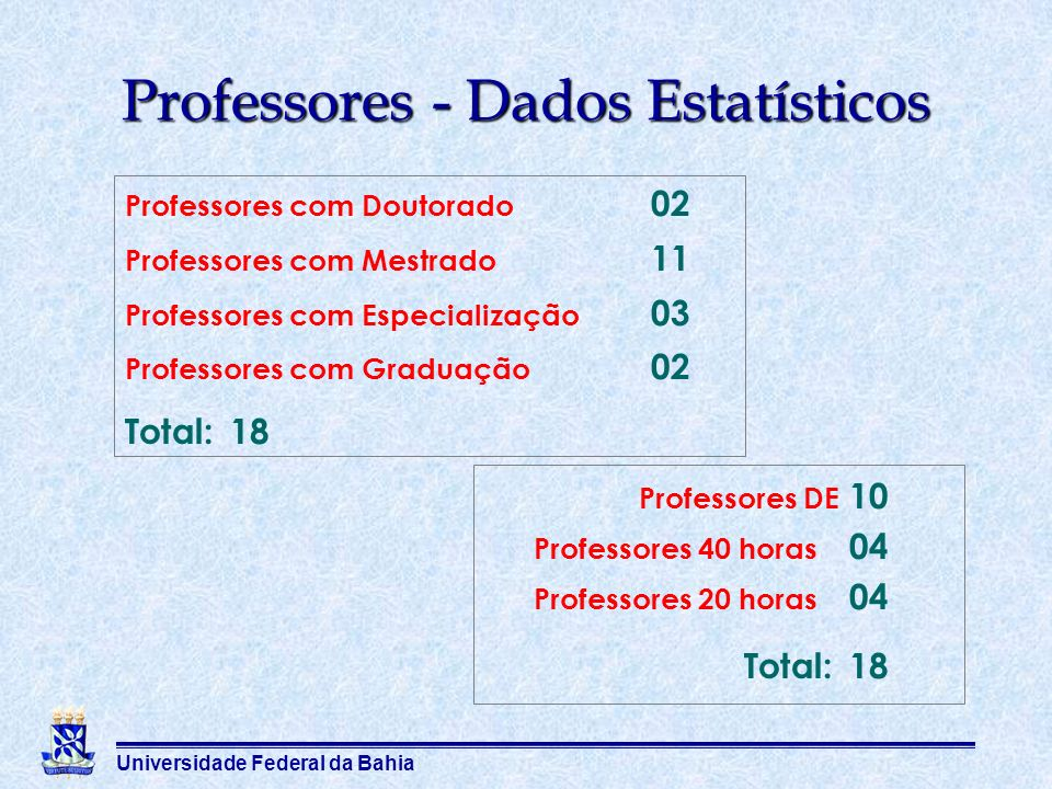 Professores - Dados Estatísticos