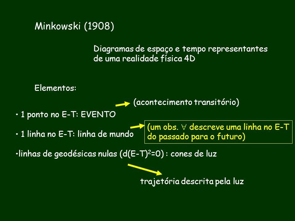Minkowski (1908) Diagramas de espaço e tempo representantes