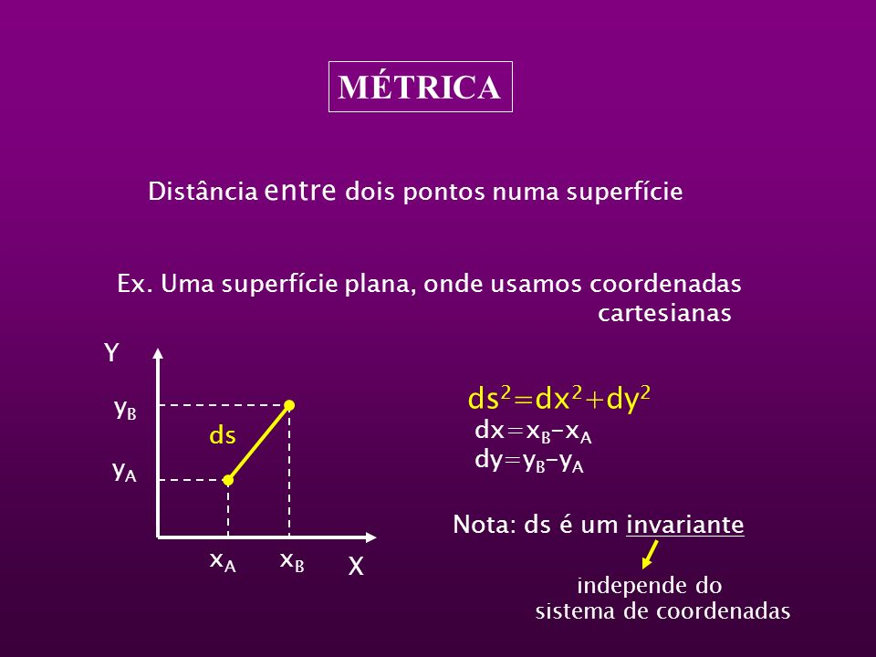 MÉTRICA ds2=dx2+dy2 Distância entre dois pontos numa superfície