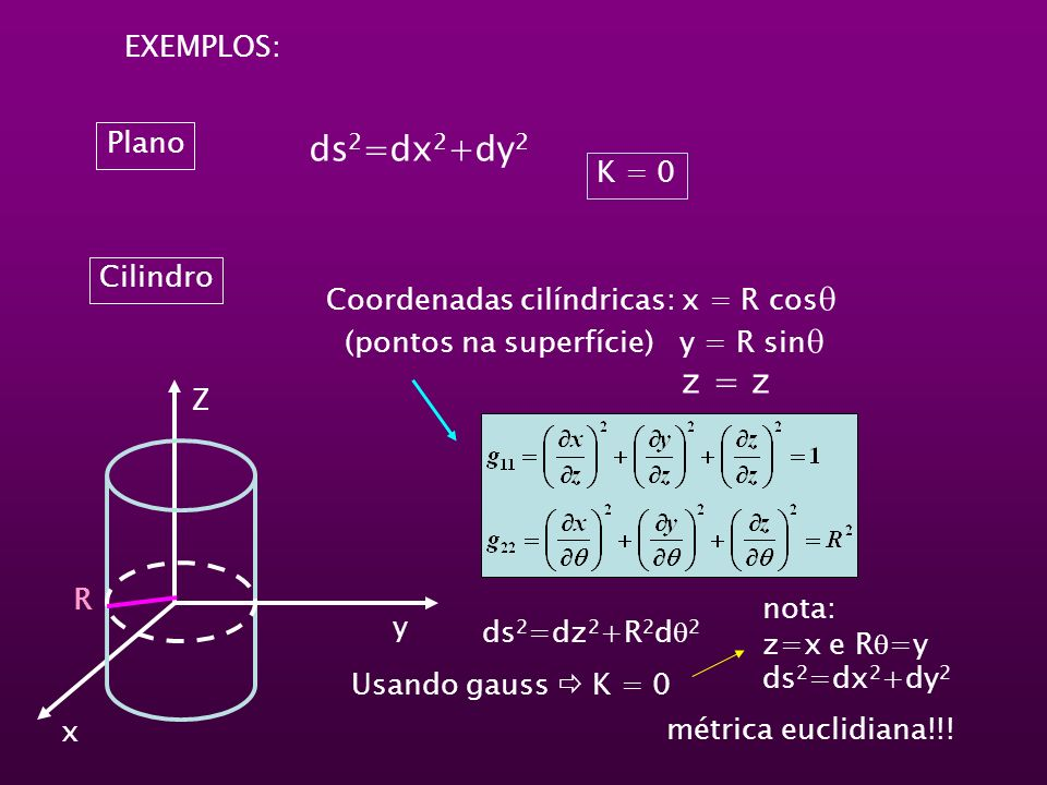 ds2=dx2+dy2 z = z EXEMPLOS: Plano K = 0 Cilindro
