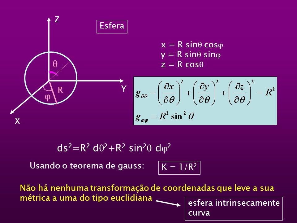   ds2=R2 d2+R2 sin2 d2 Z Esfera x = R sin cos y = R sin sin