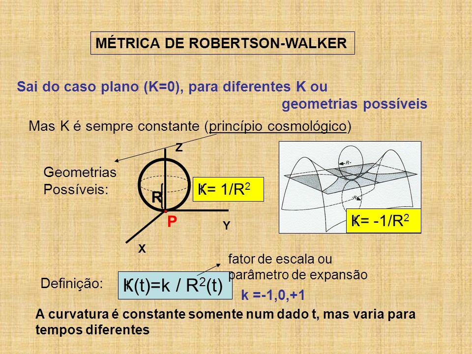 Ҝ(t)=k / R2(t) Ҝ= 1/R2 R P Ҝ= -1/R2 MÉTRICA DE ROBERTSON-WALKER