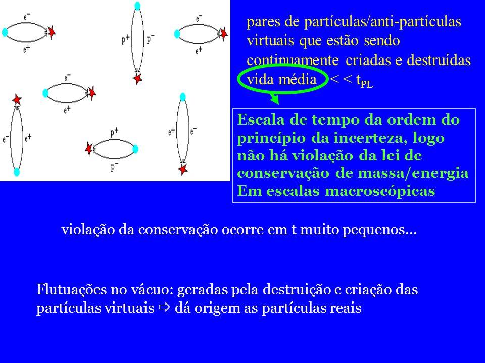pares de partículas/anti-partículas virtuais que estão sendo