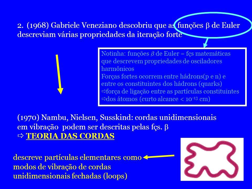 (1968) Gabriele Veneziano descobriu que as funções  de Euler