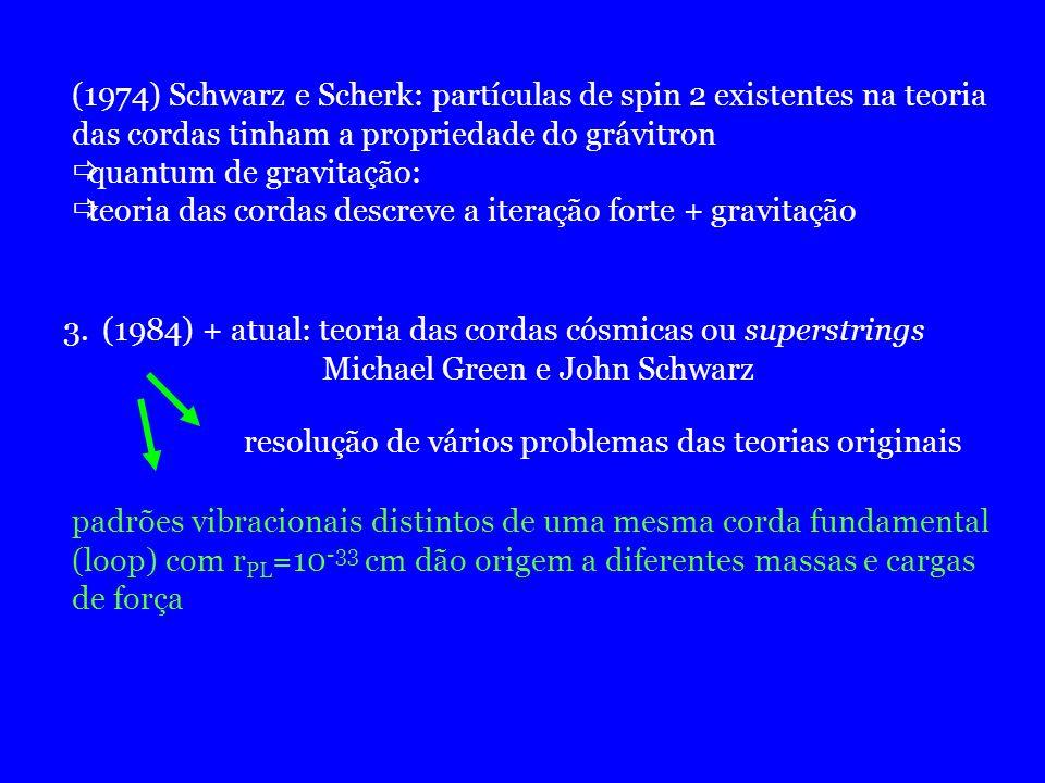 (1974) Schwarz e Scherk: partículas de spin 2 existentes na teoria
