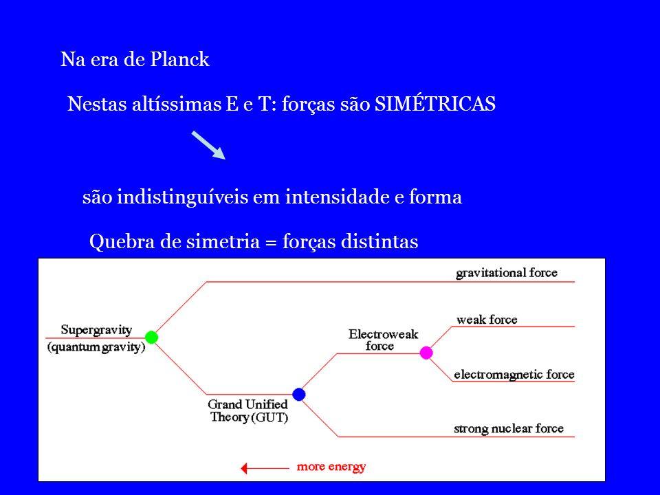 Na era de Planck Nestas altíssimas E e T: forças são SIMÉTRICAS. são indistinguíveis em intensidade e forma.