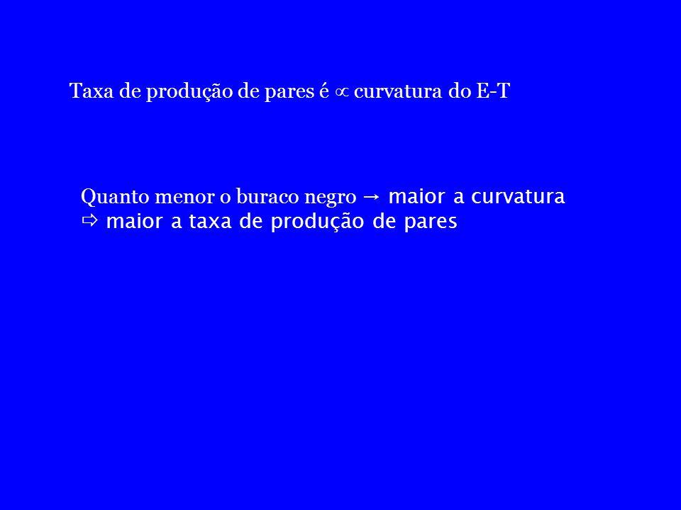 Taxa de produção de pares é  curvatura do E-T