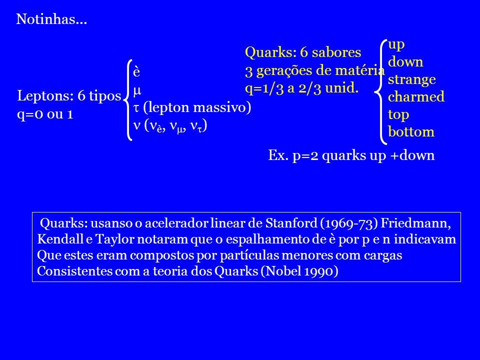 Notinhas... Quarks: 6 sabores 3 gerações de matéria q=1/3 a 2/3 unid.