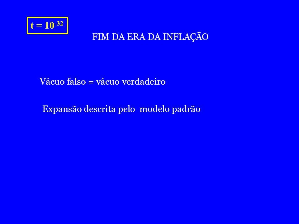 t = 10-32 FIM DA ERA DA INFLAÇÃO Vácuo falso = vácuo verdadeiro