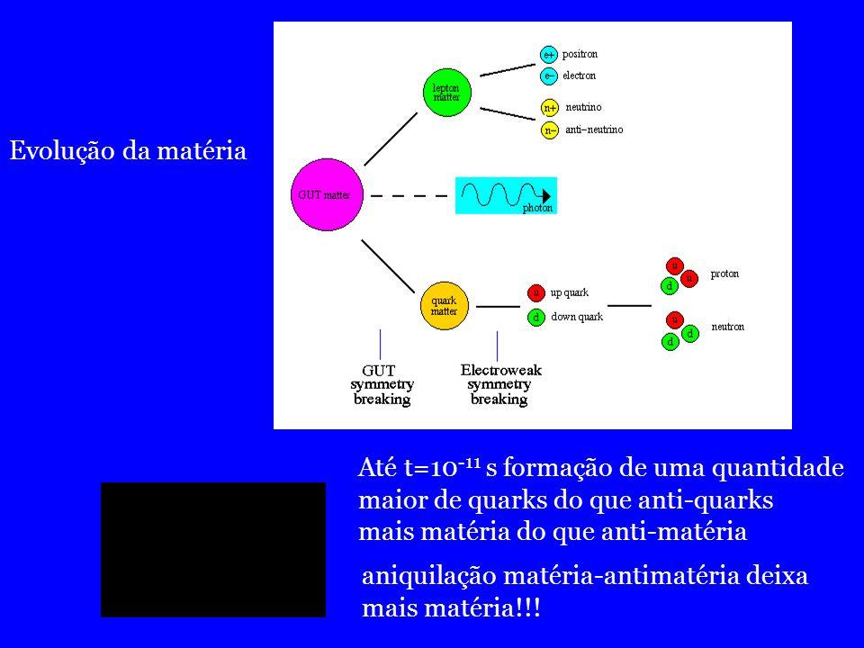 Evolução da matéria Até t=10-11 s formação de uma quantidade. maior de quarks do que anti-quarks. mais matéria do que anti-matéria.