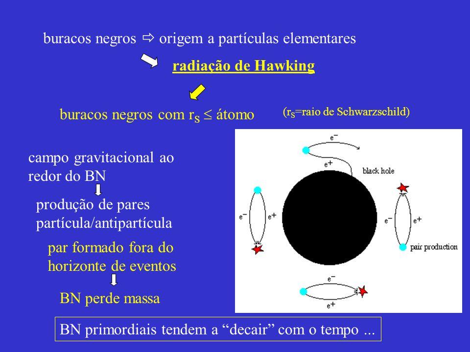 buracos negros  origem a partículas elementares