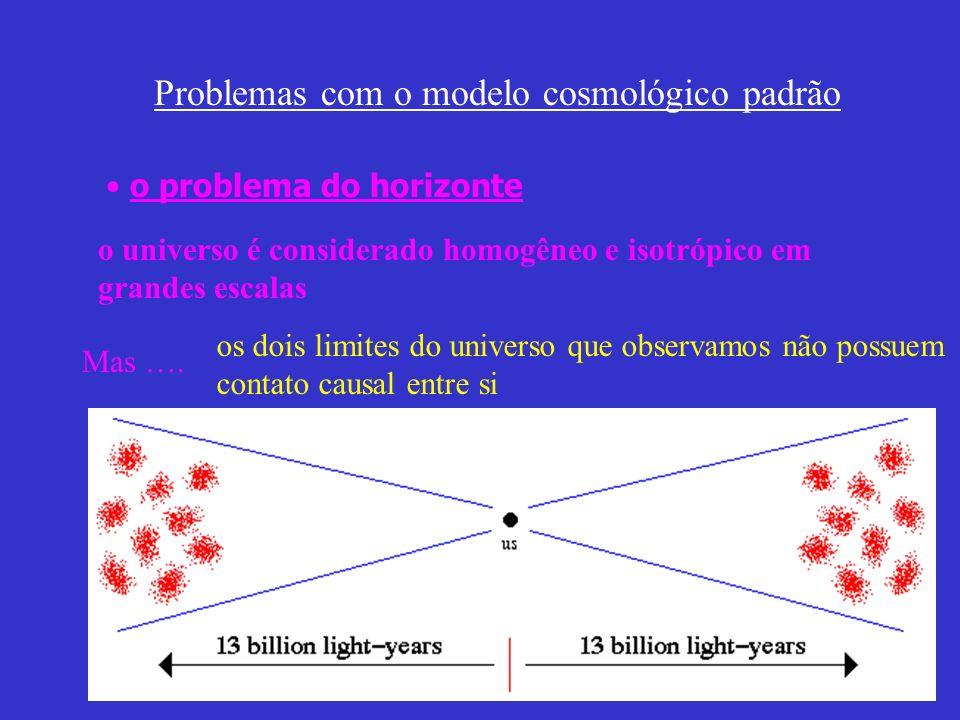 Problemas com o modelo cosmológico padrão