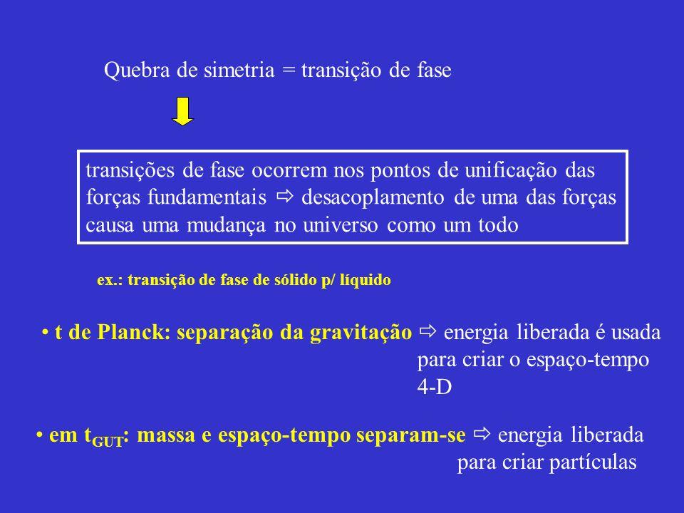 Quebra de simetria = transição de fase