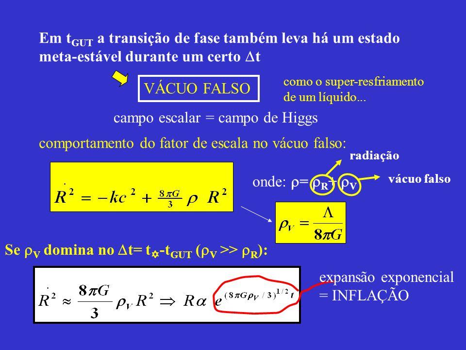 Em tGUT a transição de fase também leva há um estado