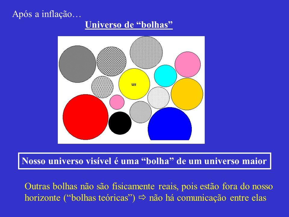 Após a inflação…Universo de bolhas Nosso universo visível é uma bolha de um universo maior.