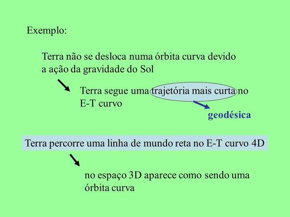 Exemplo: Terra não se desloca numa órbita curva devido. a ação da gravidade do Sol. Terra segue uma trajetória mais curta no.