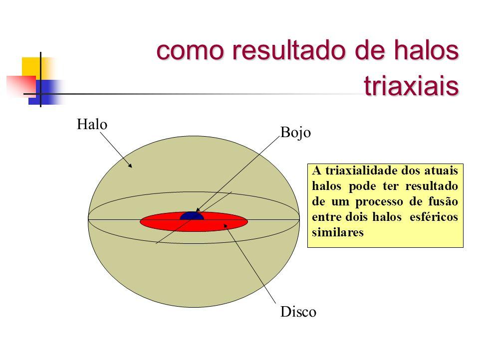 como resultado de halos triaxiais