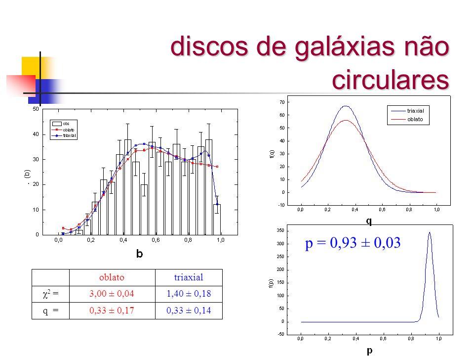 discos de galáxias não circulares