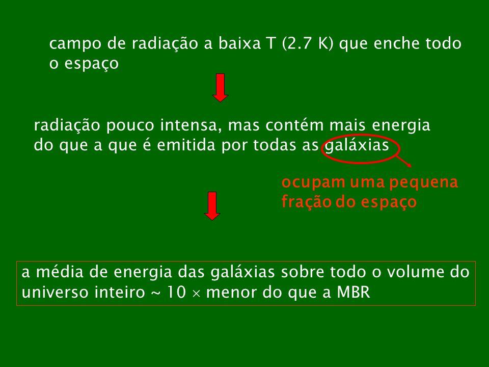 campo de radiação a baixa T (2.7 K) que enche todo