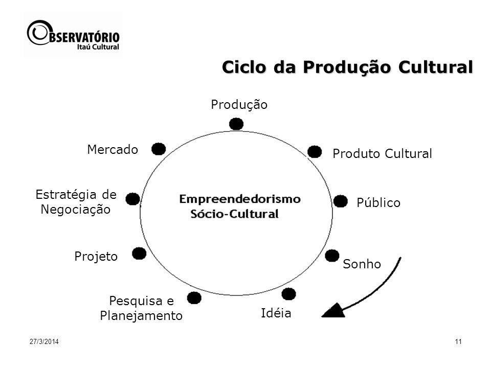Ciclo da Produção Cultural