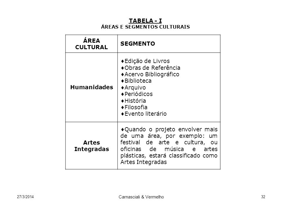 ÁREAS E SEGMENTOS CULTURAIS