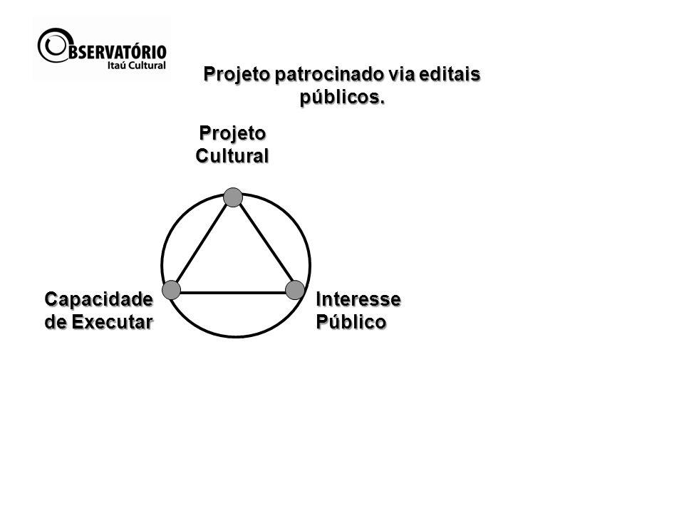 Projeto patrocinado via editais públicos. Capacidade de Executar