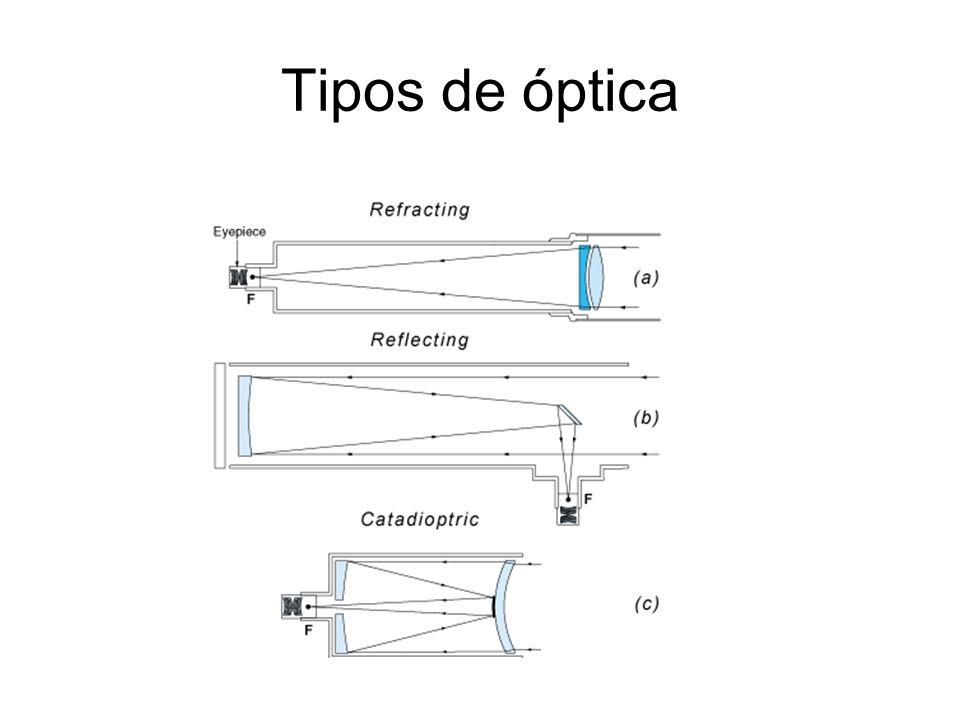 Tipos de óptica