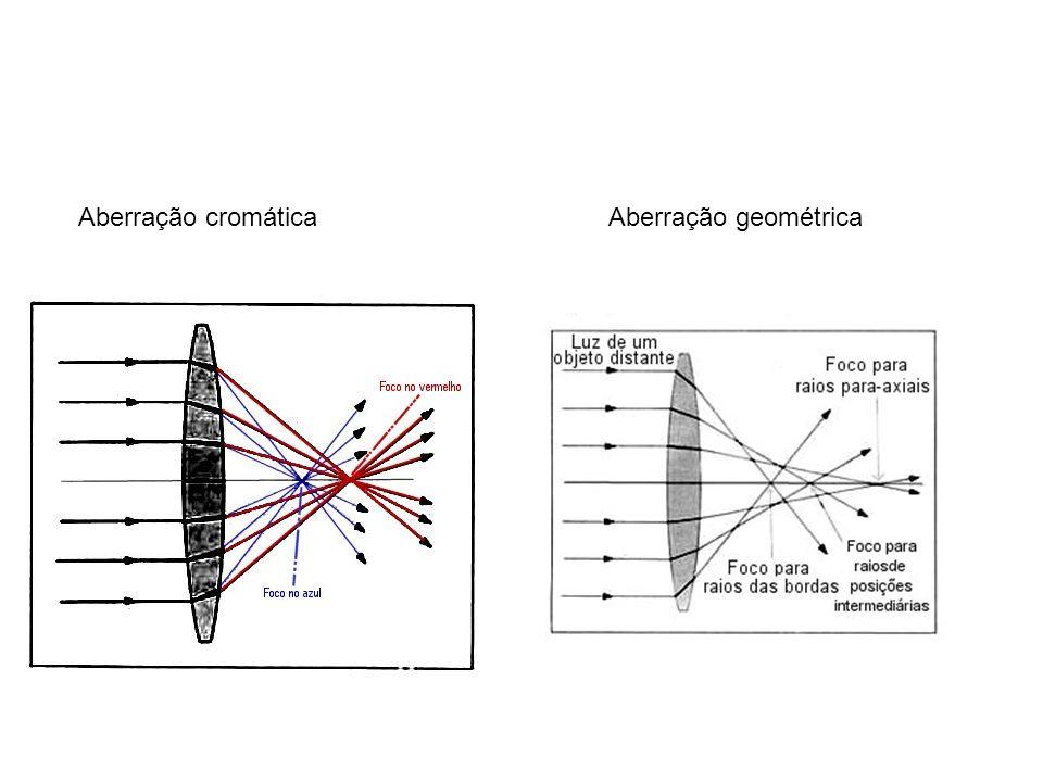 Aberração cromática Aberração geométrica