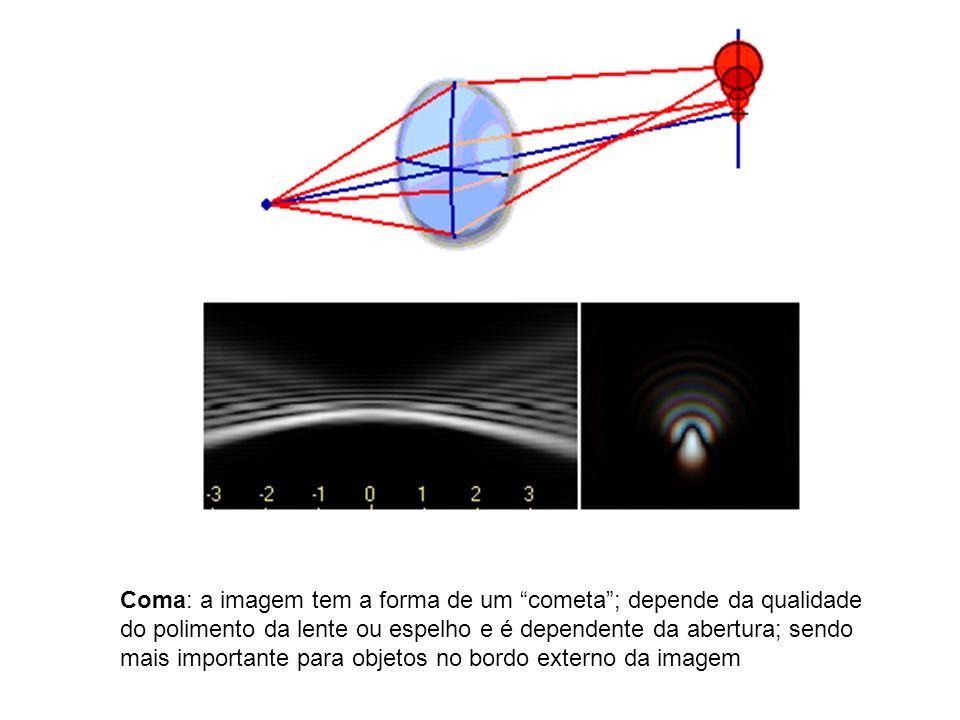 Coma: a imagem tem a forma de um cometa ; depende da qualidade do polimento da lente ou espelho e é dependente da abertura; sendo mais importante para objetos no bordo externo da imagem