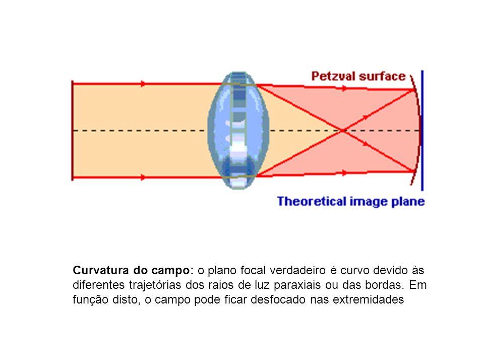 Curvatura do campo: o plano focal verdadeiro é curvo devido às diferentes trajetórias dos raios de luz paraxiais ou das bordas.